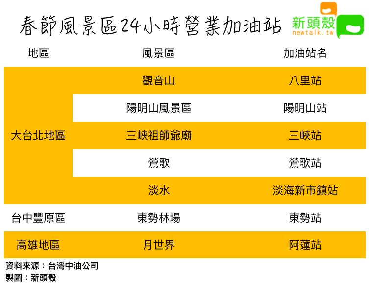 春節風景區24小時營業加油站 圖:新頭殼/製作