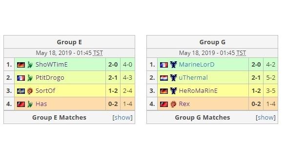 Has與Rex雙雙在小組賽敗退,落入淘汰賽。