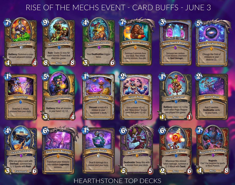 官方罕見地一次Buff了18張卡牌。圖:翻攝自Hearthstone Top Decks