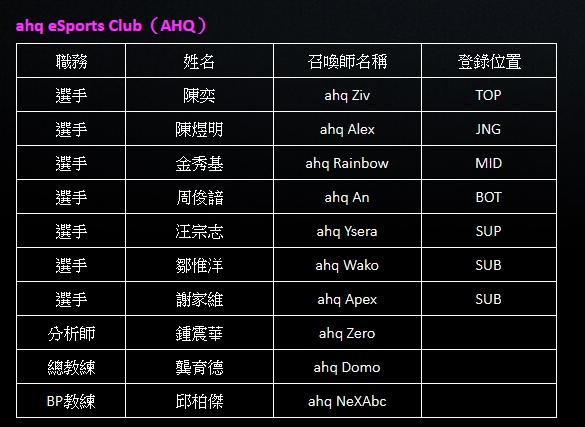 ahq eSports Club(AHQ)名單