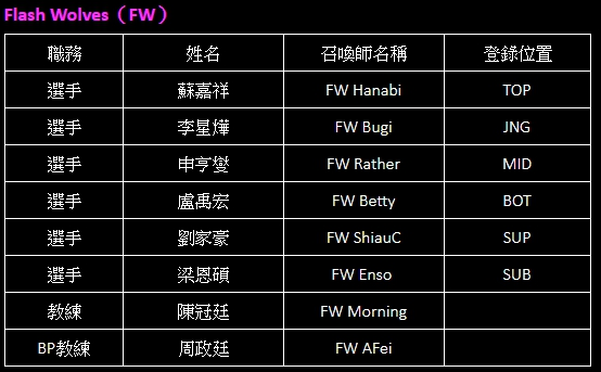 Flash Wolves(FW)名單