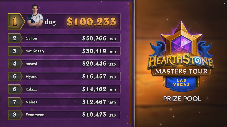 Dog拿下約10萬美元的獎金,Tom60229則是名列第三。