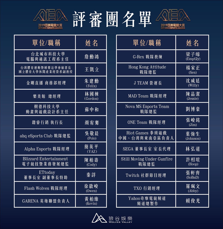 2019 亞洲電競大賞評審團名單
