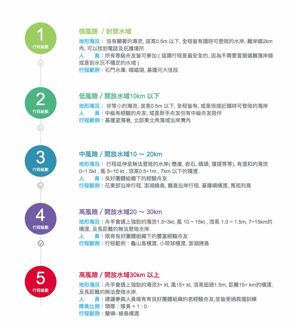 獨木舟分級可分成1~5級,一般商業團行程多為1或2級,3級開始則屬於有經驗的玩家會挑戰的路線。圖:台灣獨木舟推廣協會/截圖