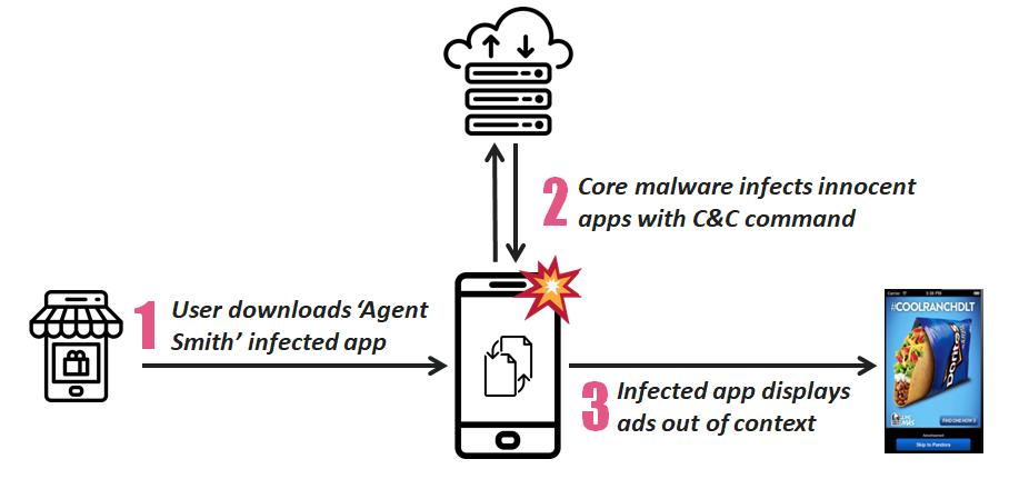 惡意軟體Agent Smith不僅用來顯示詐騙廣告以獲取經濟利益,還可用於如竊取銀行憑證和竊聽等更具侵入和危害的目的。