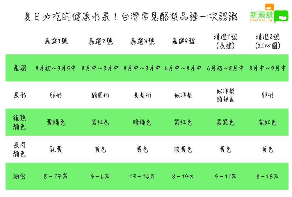 夏日必吃的健康水果!台灣常見酪梨品種一次認識