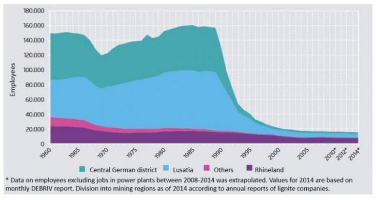 圖五:礦業勞動者歷年就業情況。