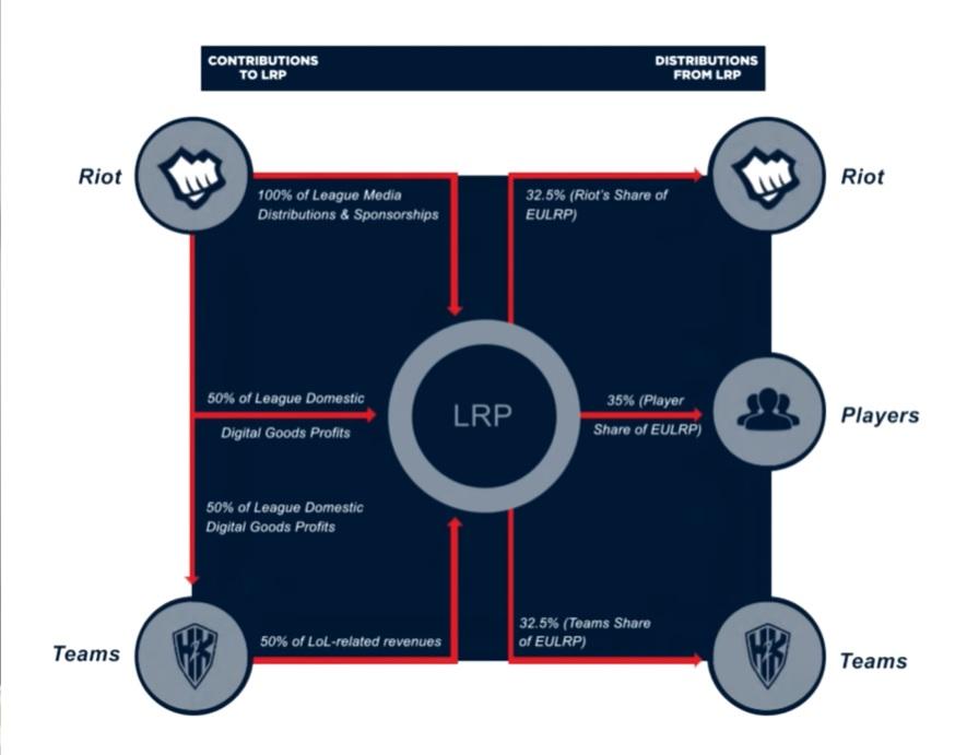 LRP系統將Riot與戰隊從LEC聯盟獲得的相關收入集中起來,並以一定比率對Riot、選手及戰隊再分配。
