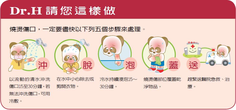 未破皮的燒燙傷口,應儘快施以沖、脫、泡、蓋、送處理 圖:中華民國兒童燙傷基金會/提供