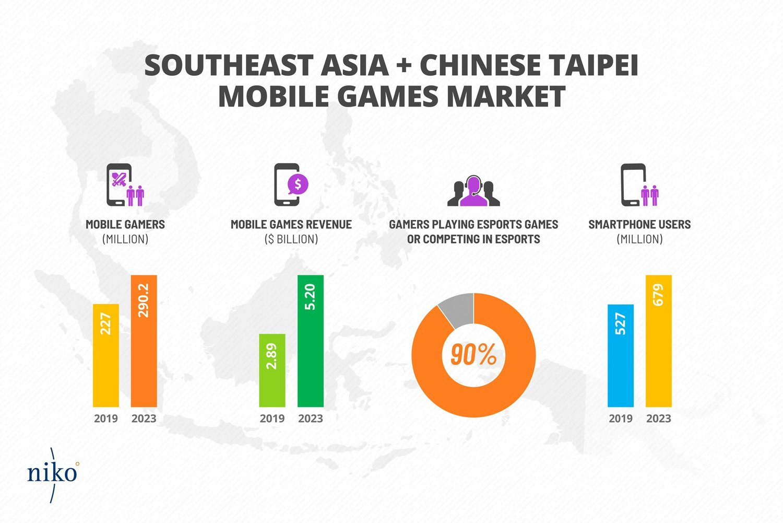 台灣與東南亞有超過9成的玩家參與電競活動。