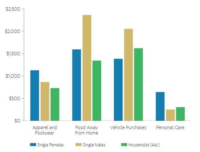 圖五:國際金融公司研究單身貴族是未來消費主力。圖片來源:Morgan Stanley