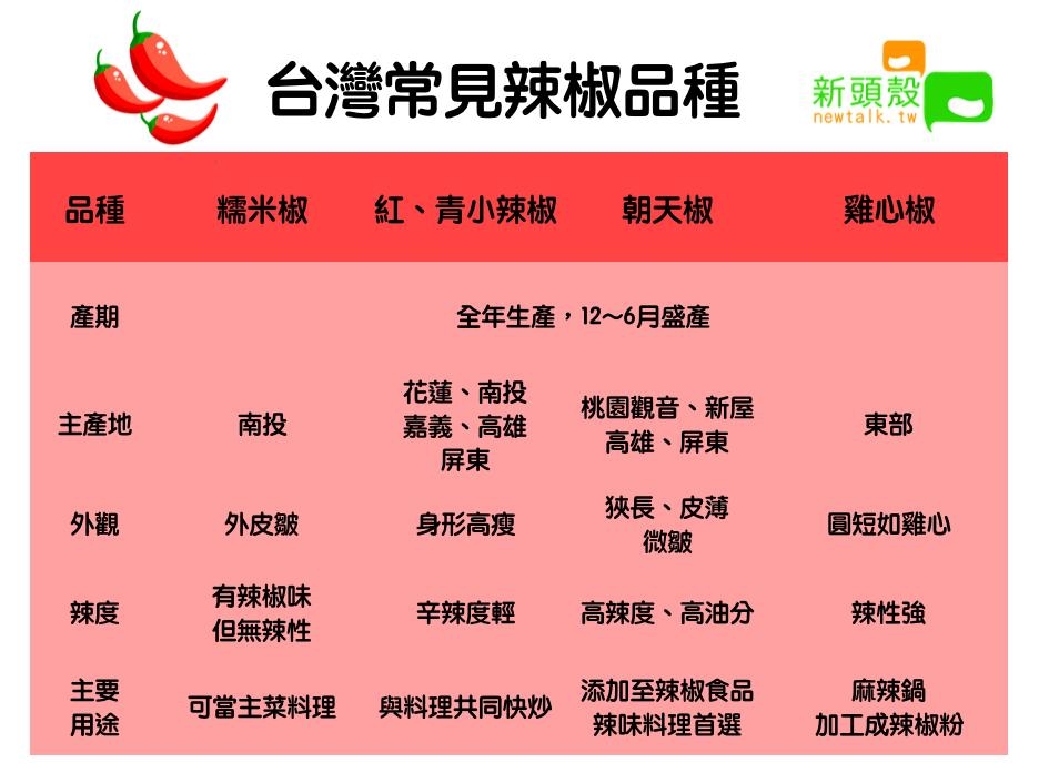 台灣常見辣椒品種 圖:新頭殼/製表