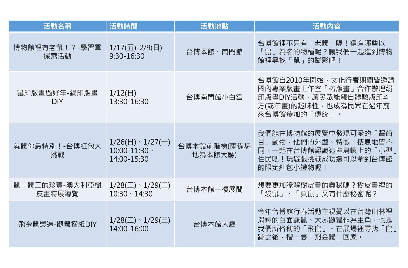 國立台灣博物館以「博物館裡有老鼠!?」為主題,結合「發現台灣-重訪臺灣博物學與博物學家的年代」常設展,規劃一系列新春活動。圖:新頭殼/製表