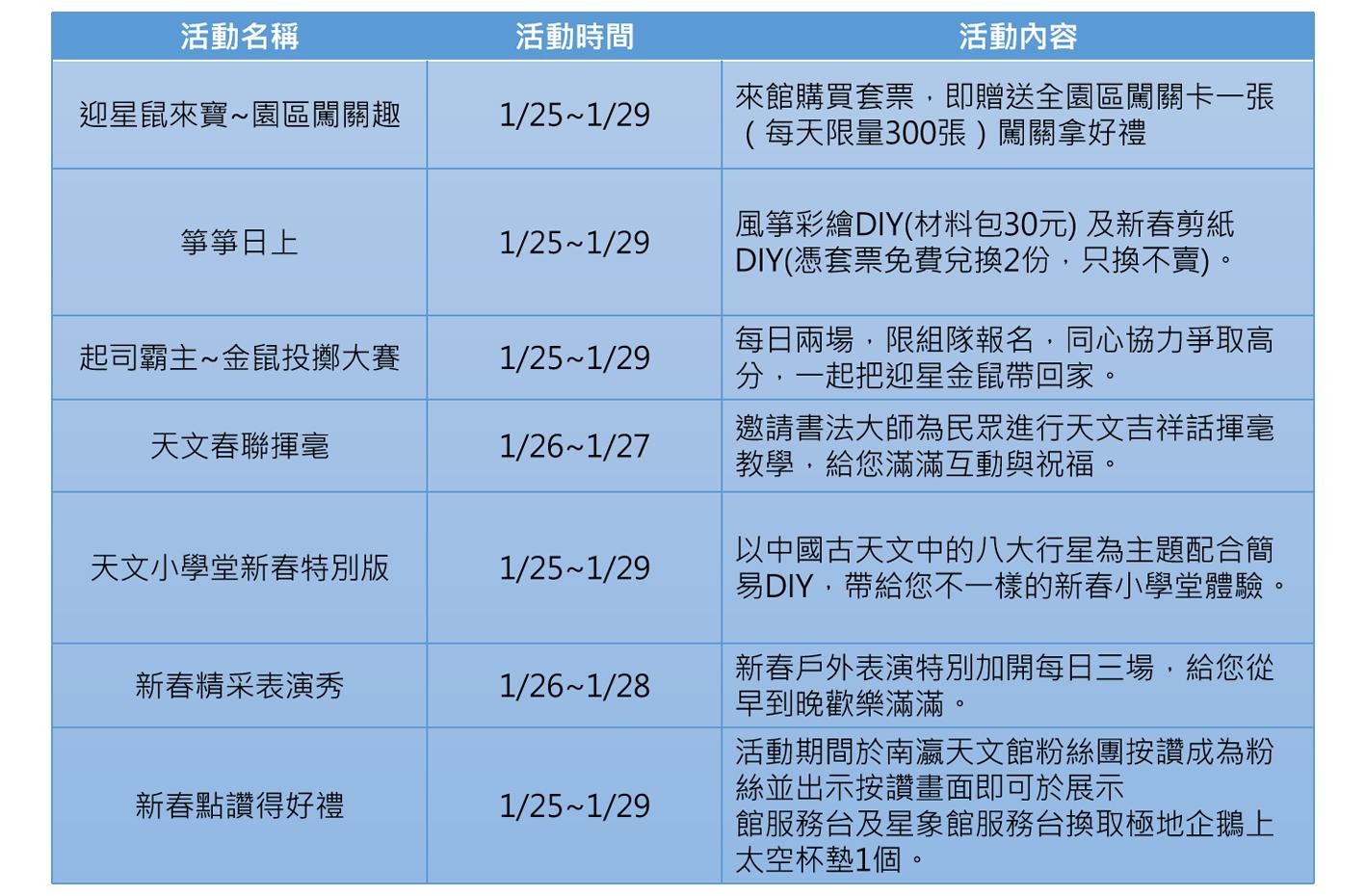 南瀛天文館春節系列活動。圖:新頭殼/製表
