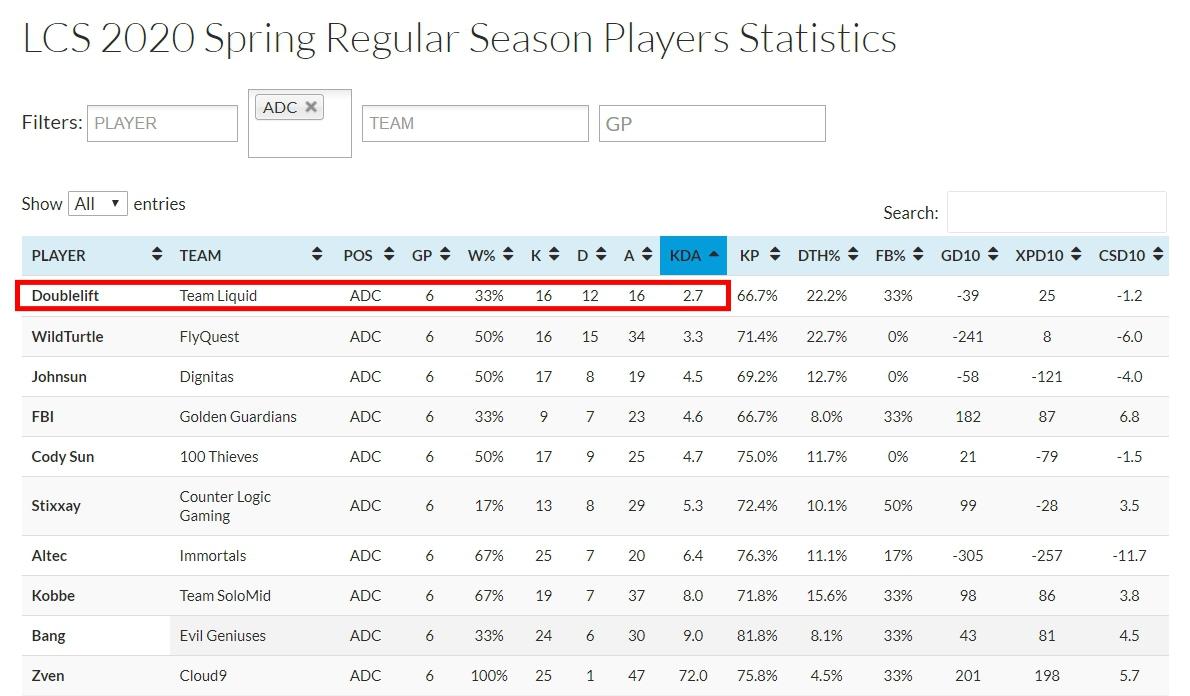 大師兄KDA目前是全聯盟ADC選手之中最差。