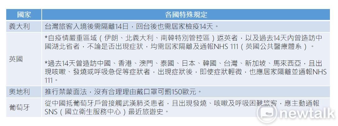 歐洲有數國針對武漢肺炎制定特殊規定。 圖:新頭殼/製表