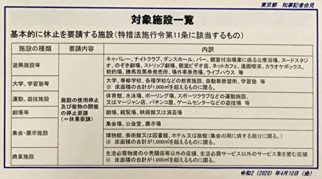 東京都公布的要求休業及照常營業一覽表。 圖:翻攝自東京都官網