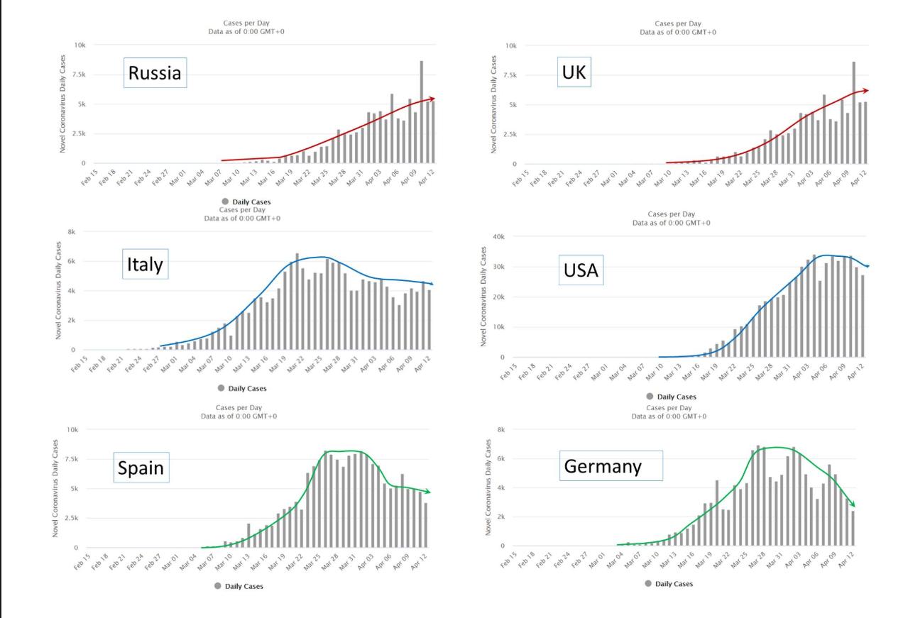 各國新增病例的曲線圖。 圖:翻攝自Jin-Chung Shih臉書