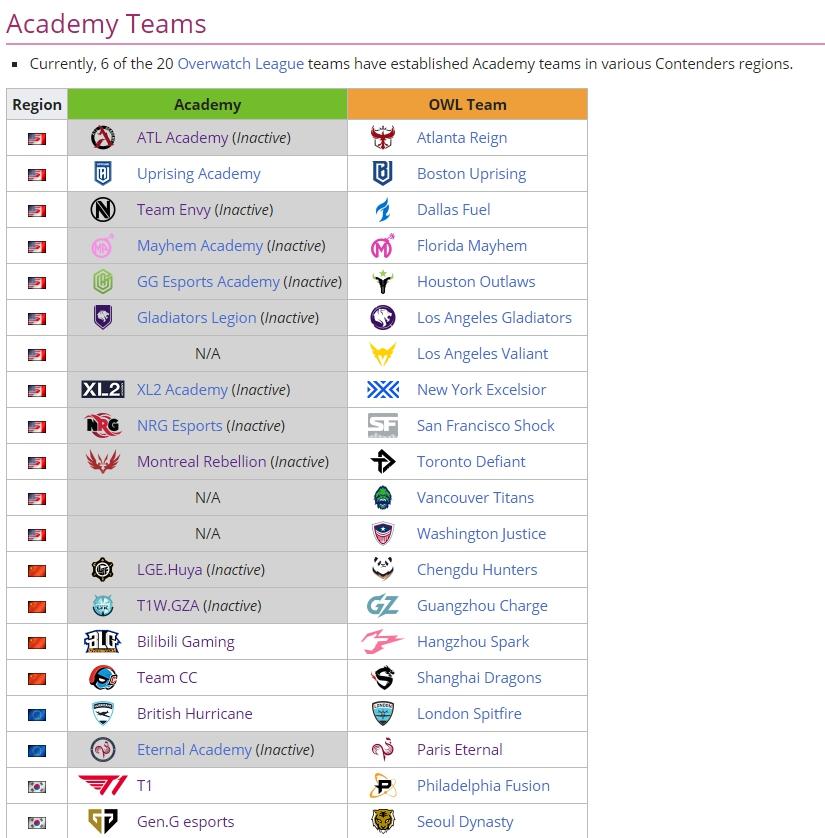 根據Overwatch liquipedia資料,目前只剩6支OWL隊伍保有學院隊。 圖:翻攝自liquipedia