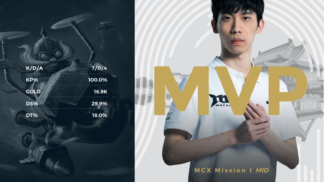 MCX中路Mission是隊伍的絕對核心成員。 圖:翻攝自YoutubeMCX中路Mission是隊伍的絕對核心成員。 圖:翻攝自YoutubeMCX中路Mission是隊伍的絕對核心成員。 圖:翻攝自Youtube