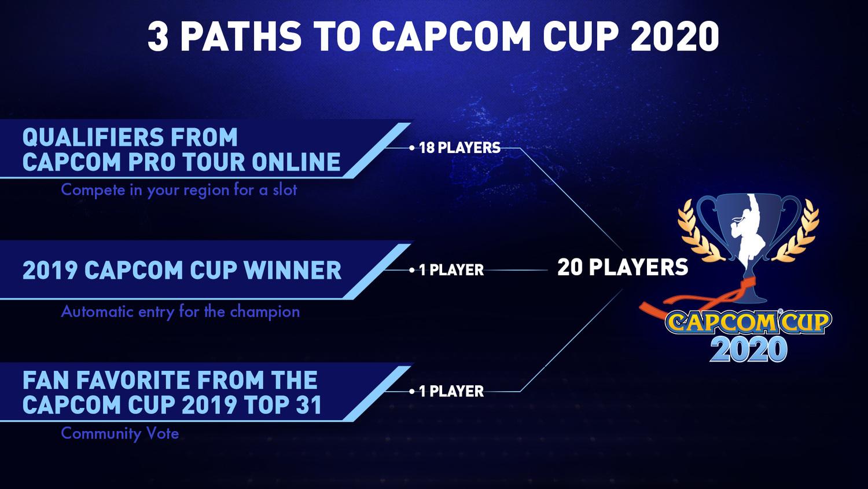 卡普空盃晉級名額將縮減至20名。 圖:翻攝自官網