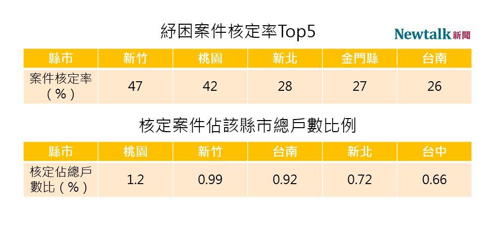 衛福部紓困案件各縣市核定率、佔總戶數比。 圖:新頭殼/製表
