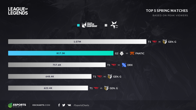 2020賽季最具人氣的5場比賽中,T1出賽的比賽就佔了4場。 圖:翻攝自Esports Charts