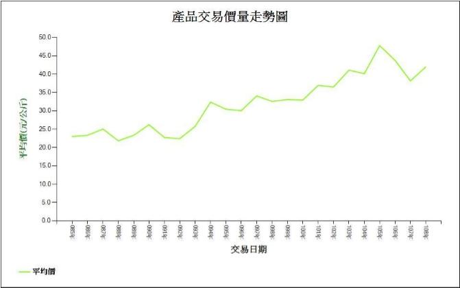 台北市農產品 85-109 年年交易平均價圖 資料來源:台北農產運銷公司,農產品批發市場交易行情站,台北市農產品