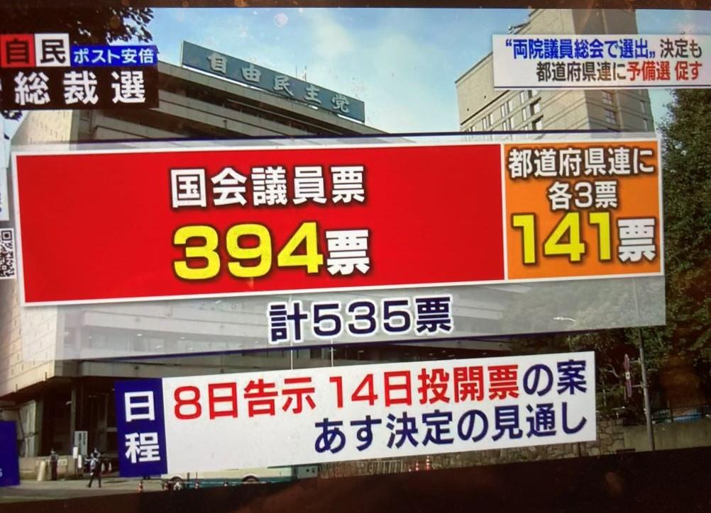 自民黨決定採取簡易選舉,因此確定菅義偉會當選。 圖:翻攝自NHK新聞