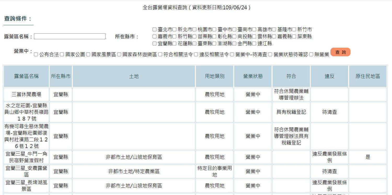 觀光局網站可查詢全台合法、非法露營區資料。 圖:翻攝自觀光局網站