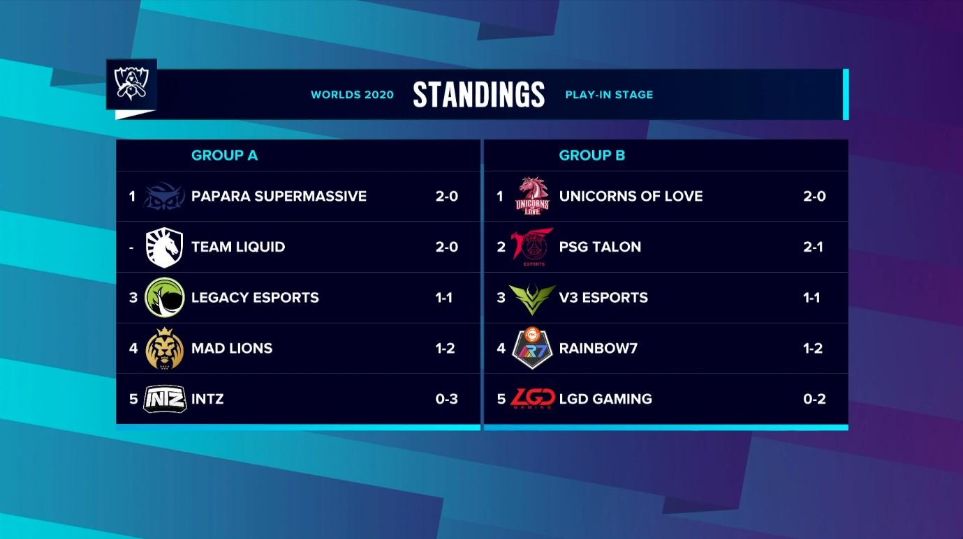 第二日賽程戰畢後,A組SUP、TL並列小組第一,UOL擊敗PSG暫時登頂。 圖:翻攝自Twitch