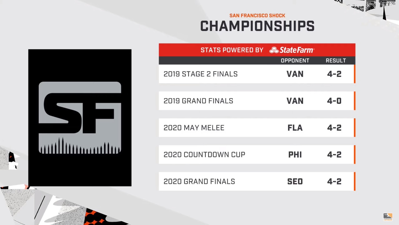 舊金山震動從去年起已經拿下5個錦標賽的冠軍。 圖:翻攝自Youtube
