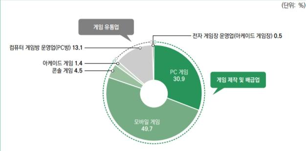 韓國手機遊戲在2019年全年銷售額達到7兆7739億韓元(約新台幣2155億元)、佔比所有遊戲類型49.7%。 圖:翻攝自《2020韓國遊戲白皮書》
