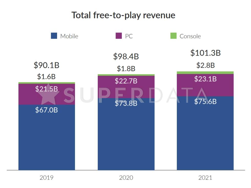 明年免費遊戲市場收入預估有可能將突破千億美元大關。 圖:翻攝自SuperData報告