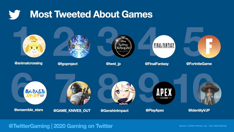 推特最常被談及的遊戲作品 圖:翻攝自 推特部落格