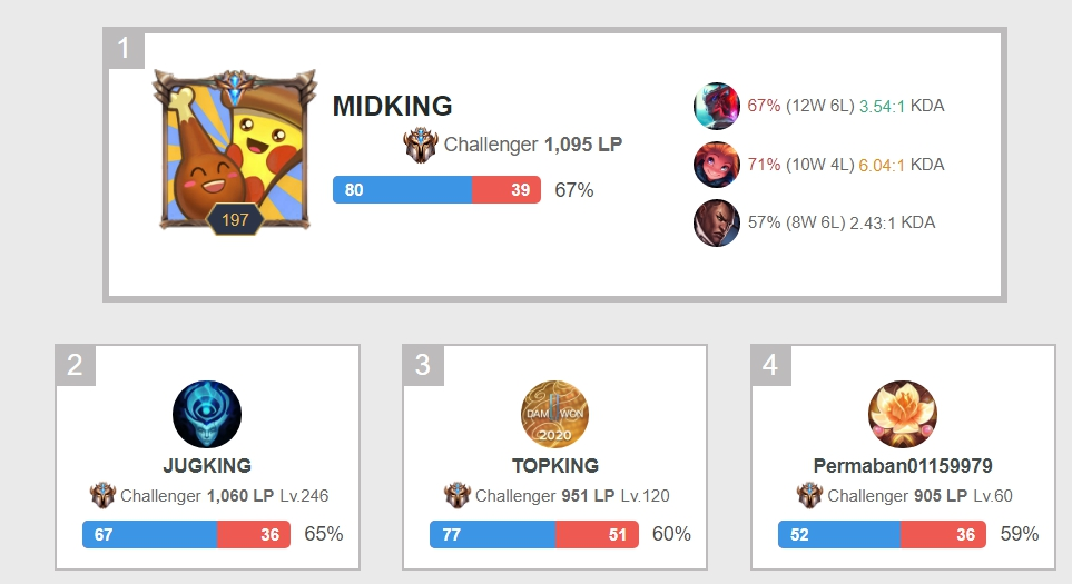 三人把遊戲ID改成了「KING」。 圖:翻攝自OP.GG