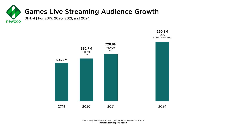 到了2021年底,全球遊戲直播觀眾規模將在2021年達到7.228億人次。 圖:翻攝自NEWZOO