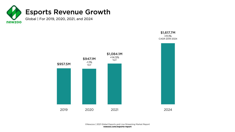 到了2021年底,全球電競收入將接近11億美元,比起2020年的9.471億增長14.5%。圖:翻攝自NEWZOO
