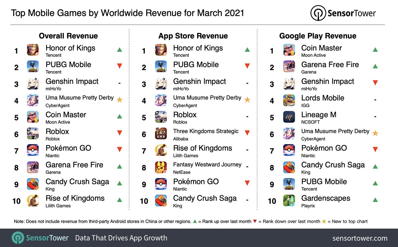 全球手遊總收入以及App Store、Google Play排名。 圖:翻攝自Sensor Tower