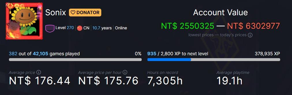SteamDB資料顯示,用戶Sonix持有42105款遊戲。 圖:翻攝自SteamDB