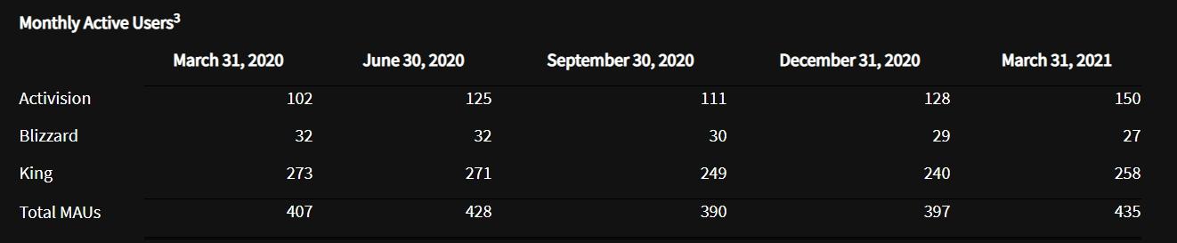 根據報表顯示,暴雪一年內已失去500萬名活躍玩家。 圖:翻攝自動視暴雪2021Q1財務報表