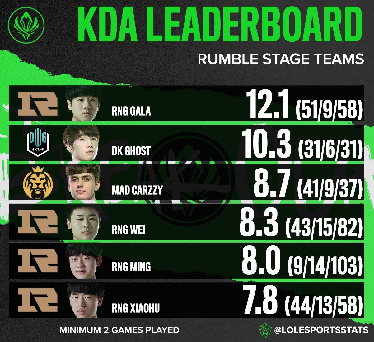 KDA最高的六名選手中,有四名來自RNG。 圖:翻攝自LoL Esports