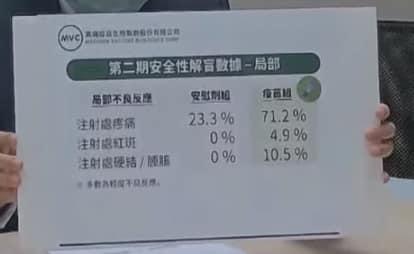 高端第2期安全性解盲數據-局部性。 圖:取自陳志金臉書