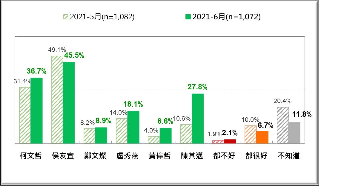 疫情風暴下,六都市長誰防疫表現較好?最近兩次比較(2021/5、2021/6)