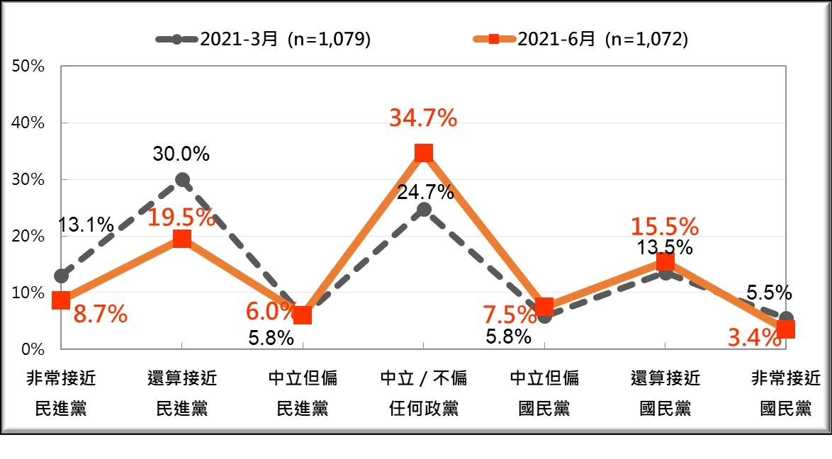 台灣人的政黨認同 七分類 的最近 兩次比較 2021/3 2021/6