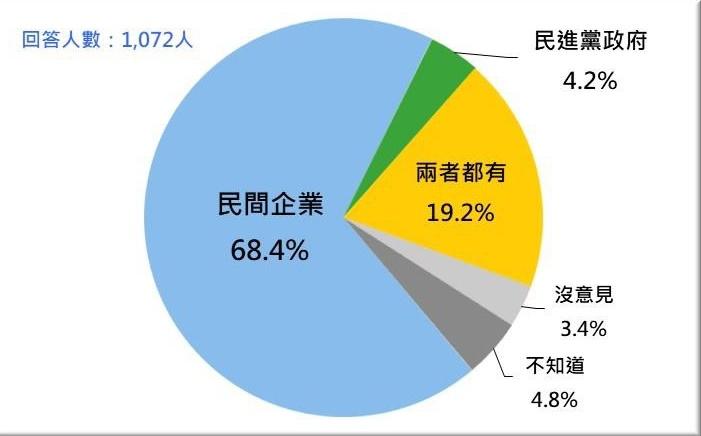 圖:台灣民意基金會