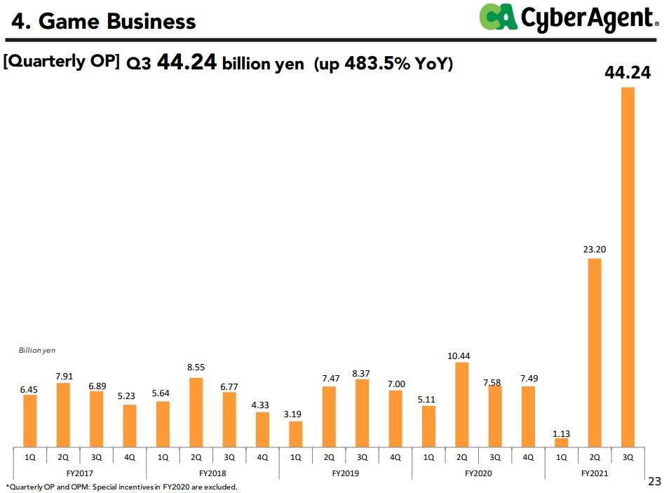 Cygames本季度的營業利益較去年同期增長近五倍。 圖:翻攝自Cyber Agent財報