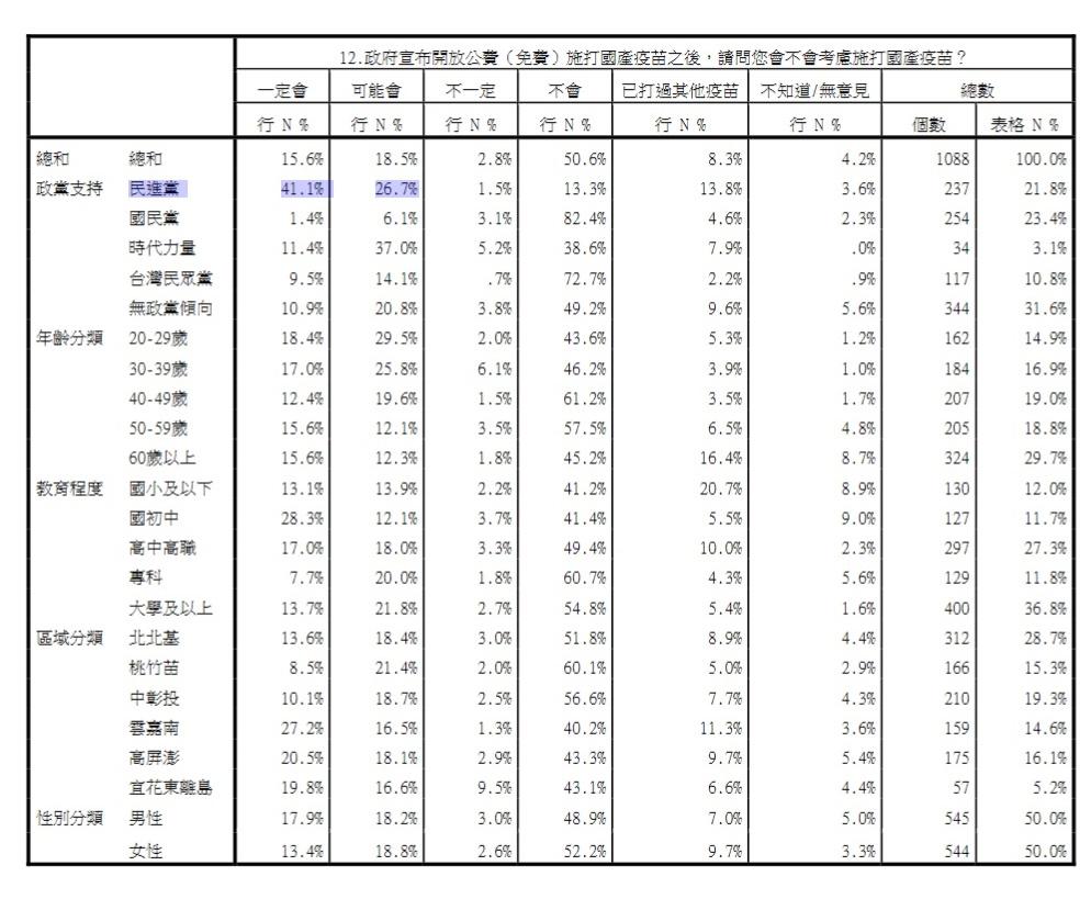 願意施打國產疫苗者的交叉分析 圖:中華民意研究協會提供