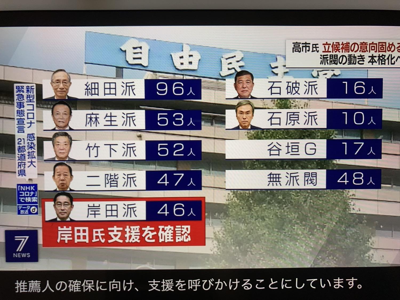自民黨各派閥人數,這次看來被迫開放投票,不在派閥內限制投票對象。 圖:翻攝自NHK