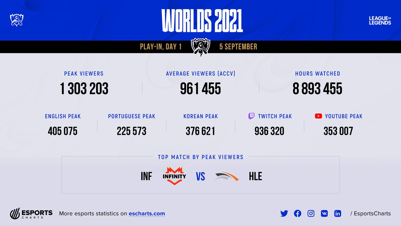《英雄聯盟》S11世界賽首日觀看數統計圖。 圖:翻攝自Esports Charts